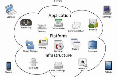 Cloud Computing Tutorial Beginners Digital Marketing Web