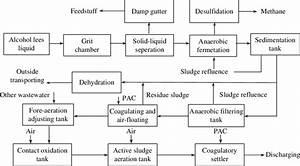 The Principle Process Flow Diagram Of Option 4