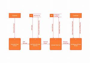 Data Flow Diagram And System Flow Chart  U2013 What Is Data