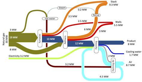 sankey diagrams diagram site