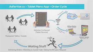 Tablet Menu Order Process