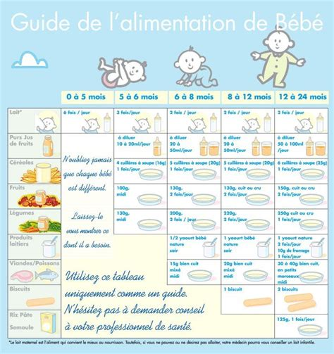 la cuisine de bébé les 25 meilleures idées de la catégorie tableau