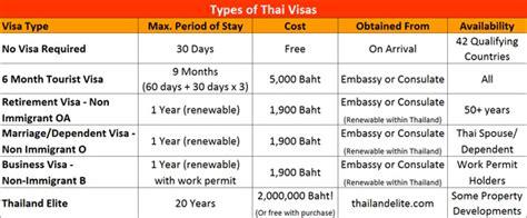 Visas & Immigration