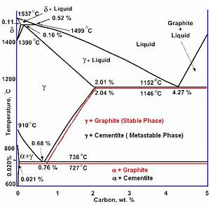 The Iron Carbon Phase Diagram