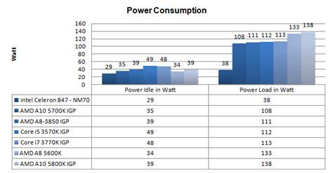 core i5 3570k processor review power consumption