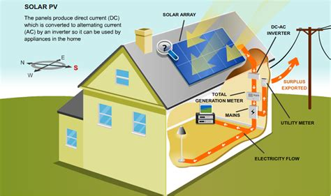 solar energy diagram search solar energy