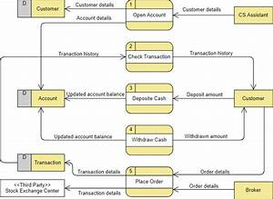 How To Create Data Flow Diagram  Dfd  Online