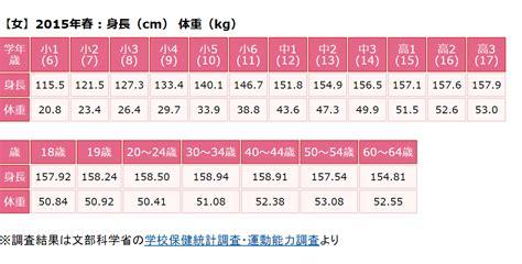 156 センチ 平均 体重 女性