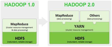 Hadoop 2 Vs Hadoop 1 Understanding Hdfs And Yarn