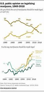 62% of Americans favor legalizing marijuana