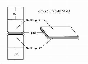 Finite element representation of laminated metal. Steel ...