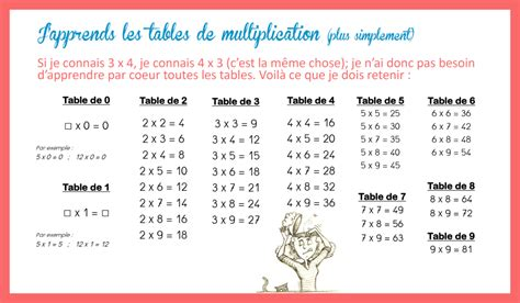 tables de multiplication simplifi 233 es