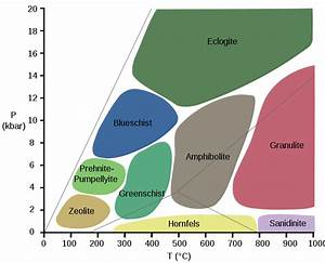 File:Metamorphic Facies Diagram.png - Wikipedia