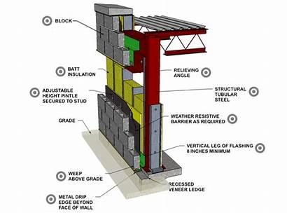 Stud Concrete Steel Block Wall Cavity Veneer