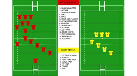 rugby sevens coaching mens womens  rugby skills drills