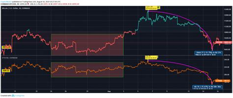Where the ethereum vs bitcoin chart may stop showing correspondence. Ethereum vs Bitcoin: BTC Reclaims $10,000, ETH Still Appears Well Below $200 - Latest ...