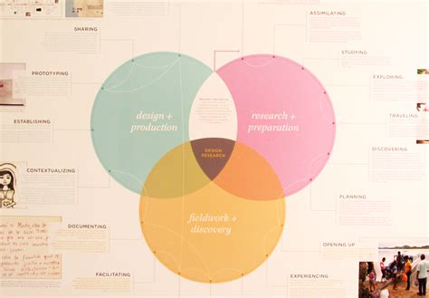 research and design design portfolio of gabriela hernandez 187 field research