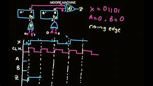 Moore Machine  Timing Diagram