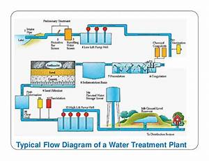 Design Water Supply Scheme