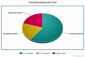 Meta Chart Online Counselling Statistics Hind Unveiled Stories