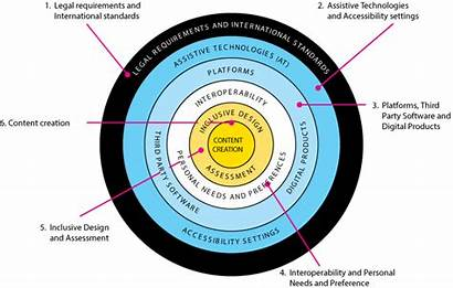 Accessibility International Requirements Standards Creation Learning Legal
