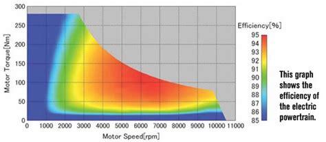 Electric Car Engine Efficiency by Tesla Motor Efficiency Impremedia Net