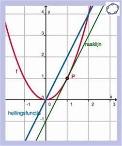 Procent berekenen - procentuele berekening tool