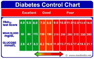 dangerous levels  blood sugar hbac diabetes