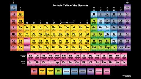 periodic table of elements chart color periodic chart