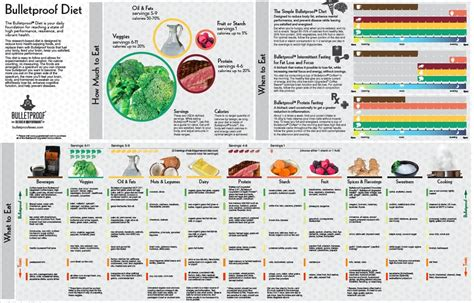 #Infographic   The Bulletproof Diet ? Blonyx CA