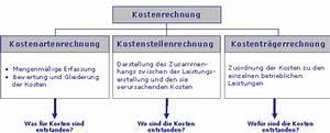 Kosten Rechnung : allgemeine betriebswirtschaftslehre 4 4 3 kostenrechnung teia ag ~ Themetempest.com Abrechnung