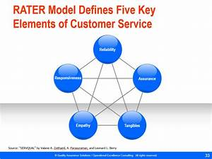Skills For Good Customer Service Customer Service Training Material Powerpoint