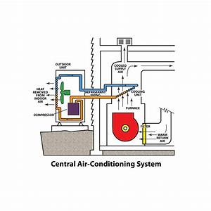 Basics Of Air Conditioning - A J  Perri