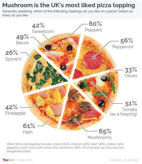 Not A Pizza Pie Chart  The Aperiodical