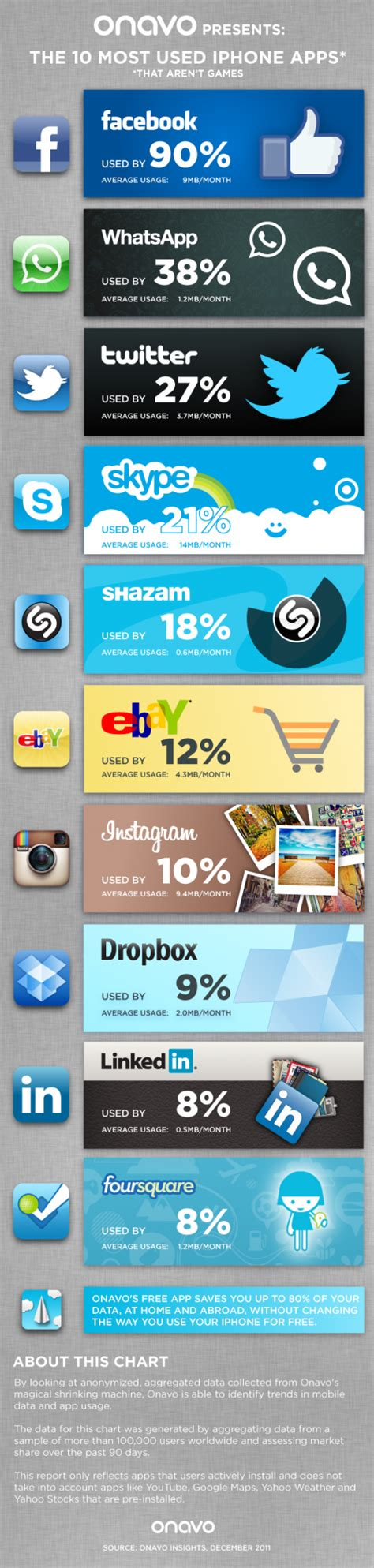 what uses the most data on iphone 10 most used iphone apps and the data they consume