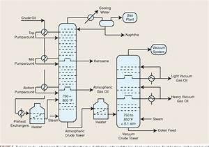 Petroleum Refinery Process Flow Diagram