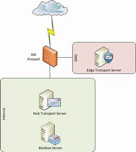 Exchange 2010 Edge Transport Server Introduction