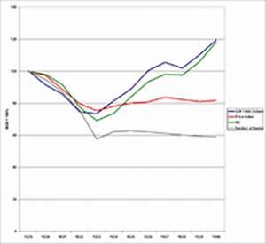 Auswirkungen Einer Deflation : weltwirtschaftskrise wikipedia ~ Lizthompson.info Haus und Dekorationen