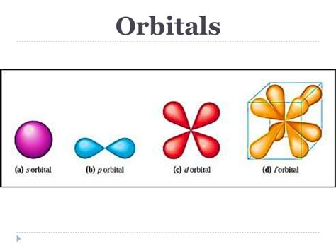 Info-Science : what is hybridization in organic chemistry