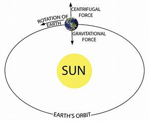 Labeled Diagram Of The Sun