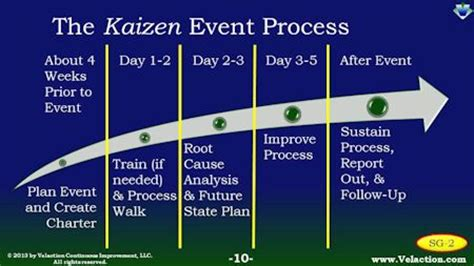 plan  kaizen event  implement  speed  agility