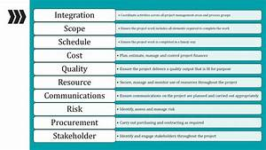 10 Knowledge Areas Of Project Management  Pmbok 6  With