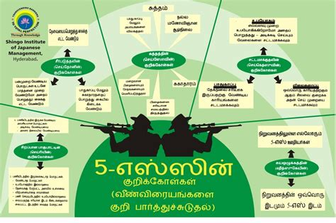 Organization In Tamil by Business Consulting K S Madhavan Associates