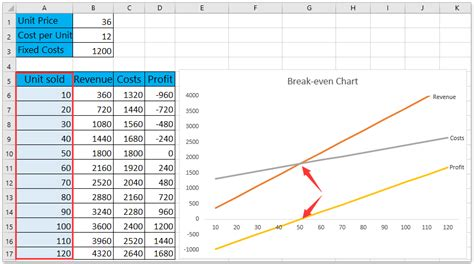 break  analysis  excel