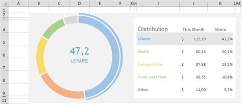 interactive donut chart beat excel