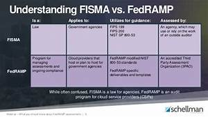 Audit Risk Model Work With Federal Agencies Here 39 S What You Should Know