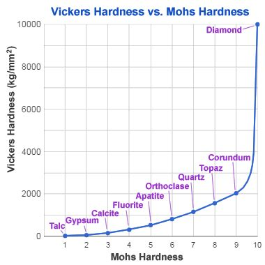 Mohs Hardness Scale Testing The Resistance To Being Scratched