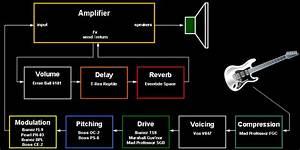 Guitar Pedal Order Diagram