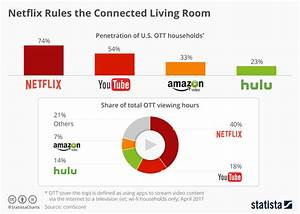 Chart: Netflix Rules the Connected Living Room | Statista