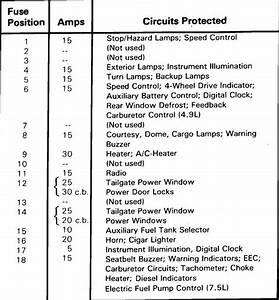 1986 Ford F150 Fuse Box Diagram
